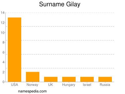 Surname Gilay
