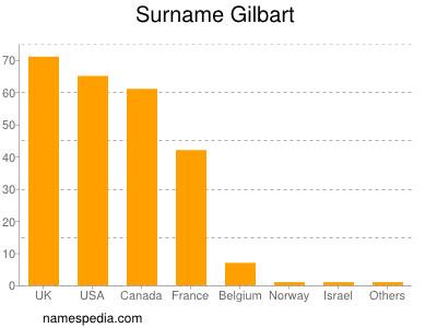 Surname Gilbart