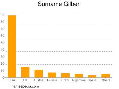 Surname Gilber