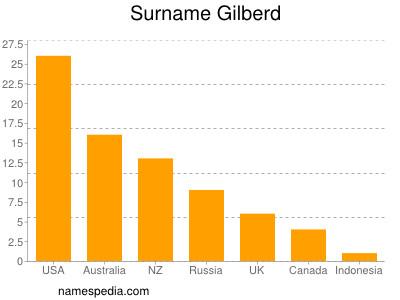 Surname Gilberd