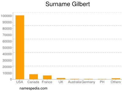 Surname Gilbert