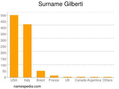 Surname Gilberti