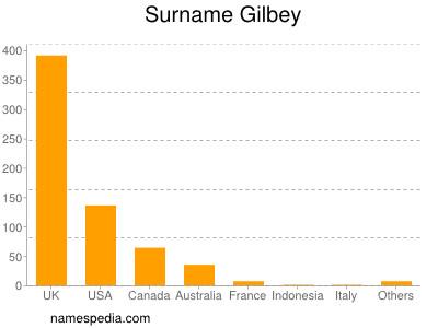 Surname Gilbey