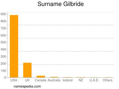 Surname Gilbride