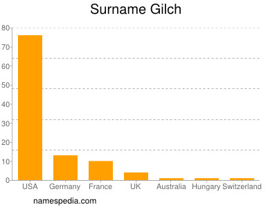 Surname Gilch