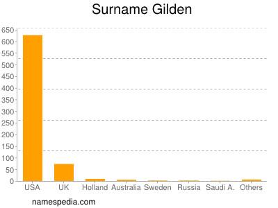 Surname Gilden