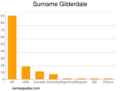 Surname Gilderdale
