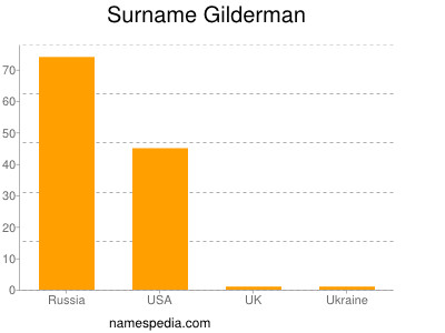 Surname Gilderman