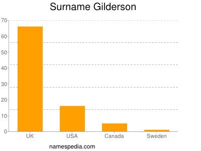 Surname Gilderson