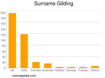 Surname Gilding