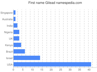 Given name Gilead