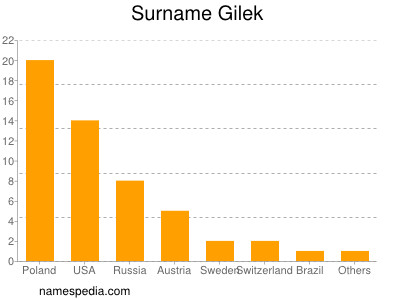 Surname Gilek