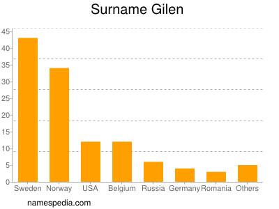 Surname Gilen