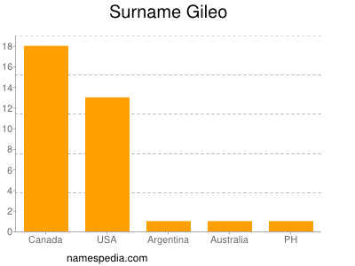 Surname Gileo