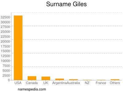 Surname Giles