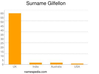 Surname Gilfellon