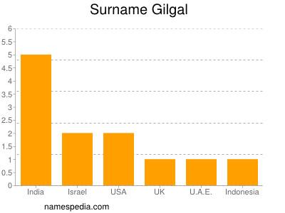 Surname Gilgal