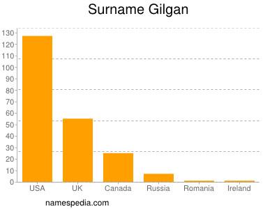 Surname Gilgan