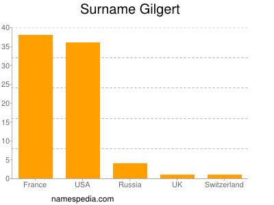 Surname Gilgert