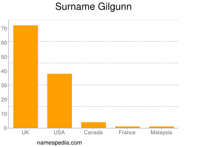 Surname Gilgunn