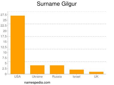 Surname Gilgur