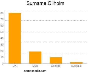 Surname Gilholm