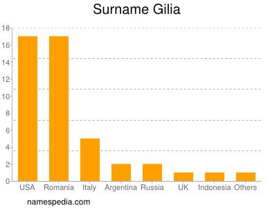 Surname Gilia