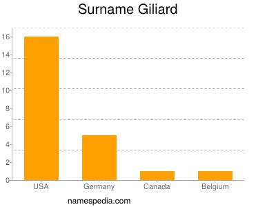 Surname Giliard