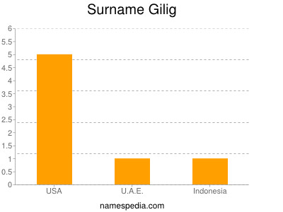 Surname Gilig
