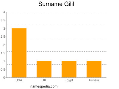 Surname Gilil