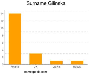 Surname Gilinska