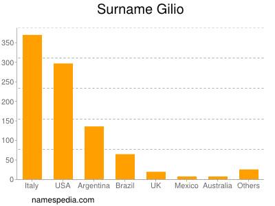 Surname Gilio