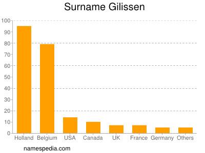 Surname Gilissen