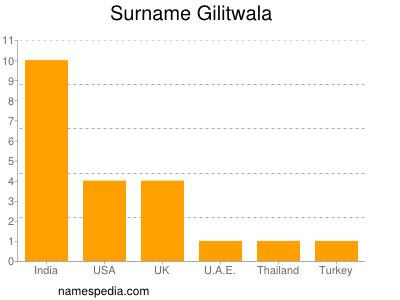 Surname Gilitwala