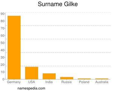 Surname Gilke