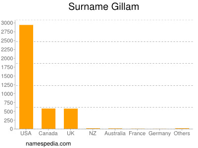 Surname Gillam