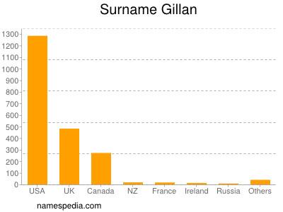 Surname Gillan