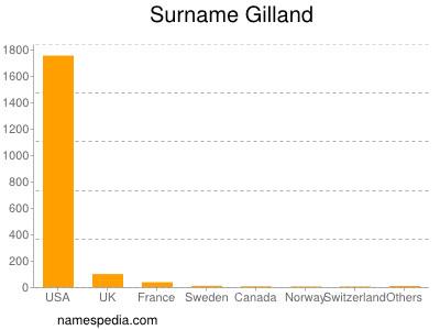 Surname Gilland