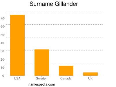 Surname Gillander
