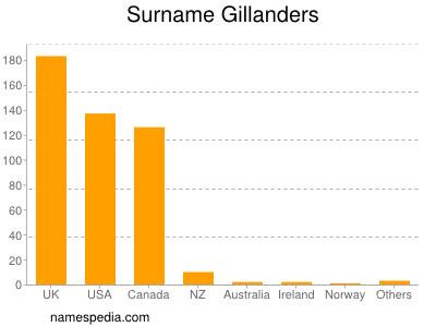 Surname Gillanders