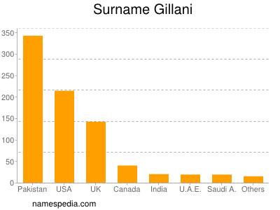 Surname Gillani
