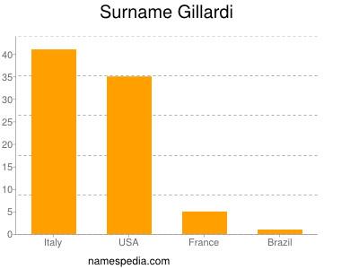 Surname Gillardi