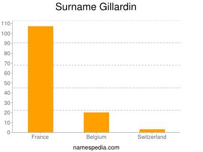 Surname Gillardin