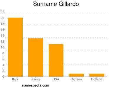 Surname Gillardo