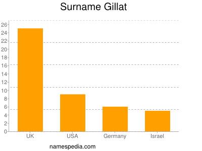 Surname Gillat