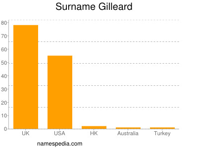 Surname Gilleard