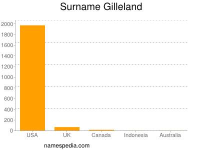 Surname Gilleland