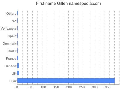 Given name Gillen