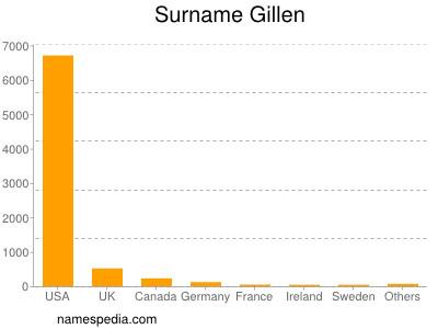 Surname Gillen