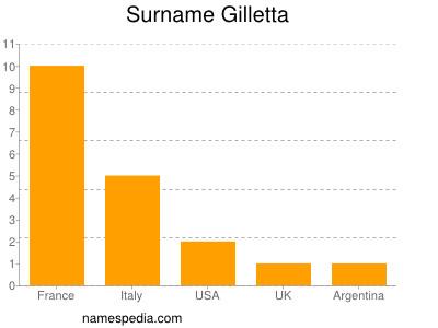 Surname Gilletta